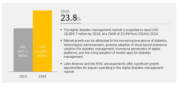 Digital Diabetes Management Market Revenue Growth Analysis: Exclusive Report by MarketsandMarkets™
